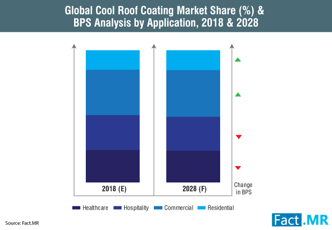 cool-roof-coating-market-0[1]